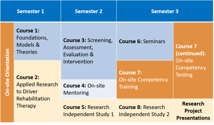 drt program timeline, semester 1 consists of on-site orientation and courses 1 and 2, semester 2 consists of courses 3 through 5, semester 3 consists of courses 6 through 8 including research project presentations